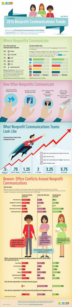2016-Nonprofit-Communications-Trends-Infographic