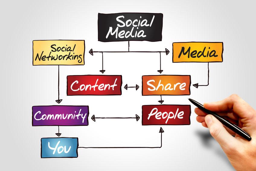 7 modi per favorire il posizionamento della tua nonprofit sui socialmedia