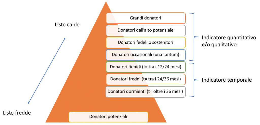 Piramide donatore di Elena Zanella